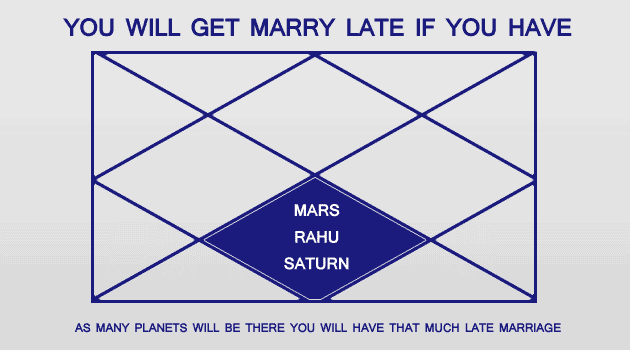 Marriage prediction after age 27