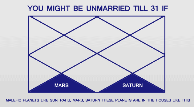 These planets shows marriage prediction after age 31