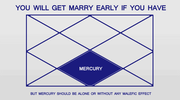 Marriage prediction before age 24