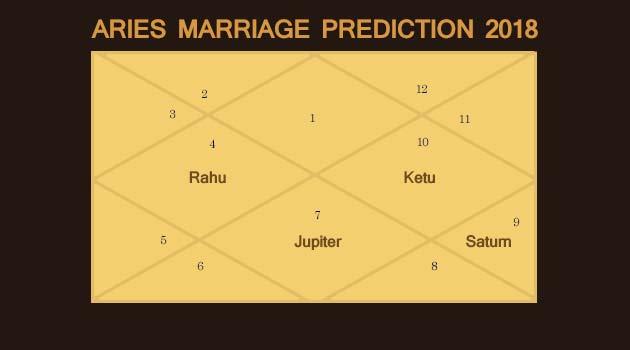 Marriage Prediction for 2018 - Marriage Prediction - 2018