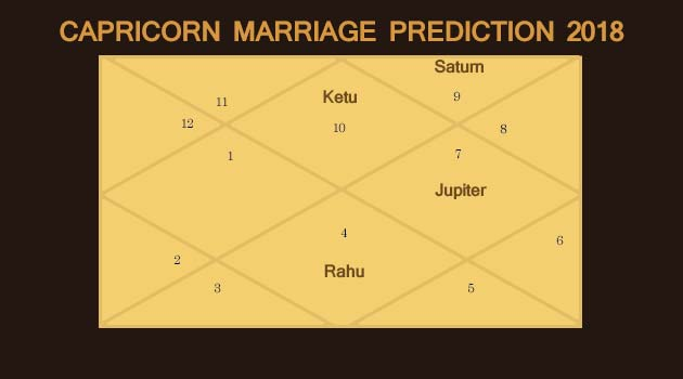 Capricorns Marriage Prediction 2018