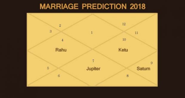 Marriage Prediction for 2018