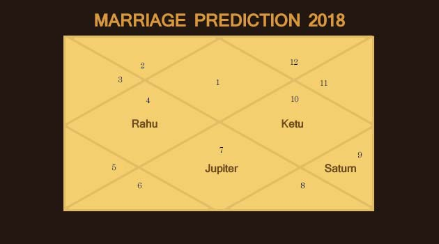Marriage Prediction 2018