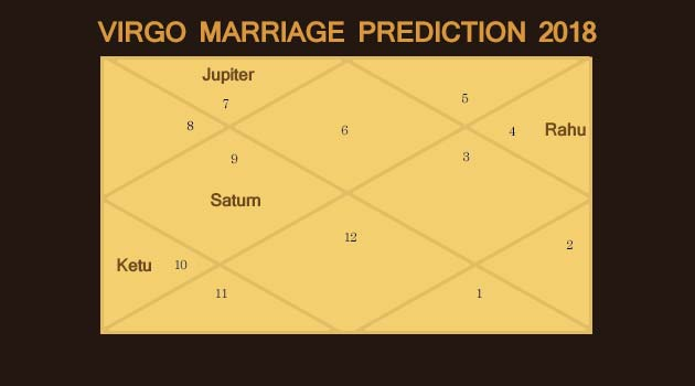 Virgo Marriage Prediction 2018